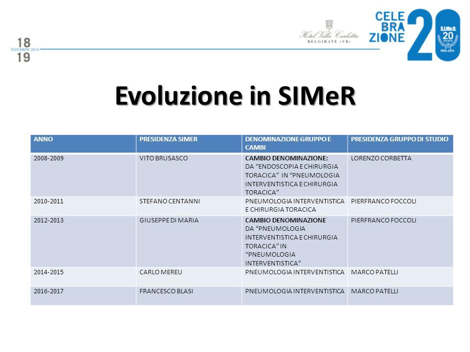 Evoluzione in SIMeR ANNO PRESIDENZA SIMER DENOMINAZIONE GRUPPO E CAMBI
