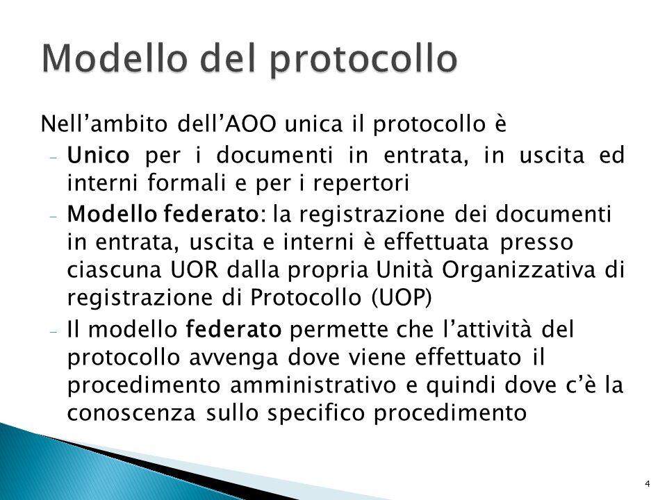 Modello del protocollo