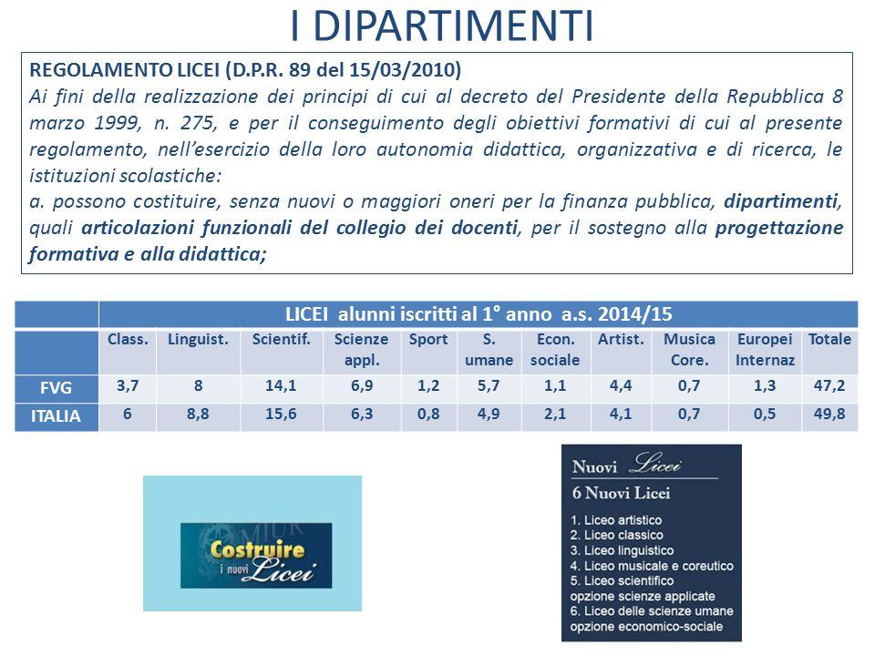 LICEI alunni iscritti al 1° anno a.s. 2014/15
