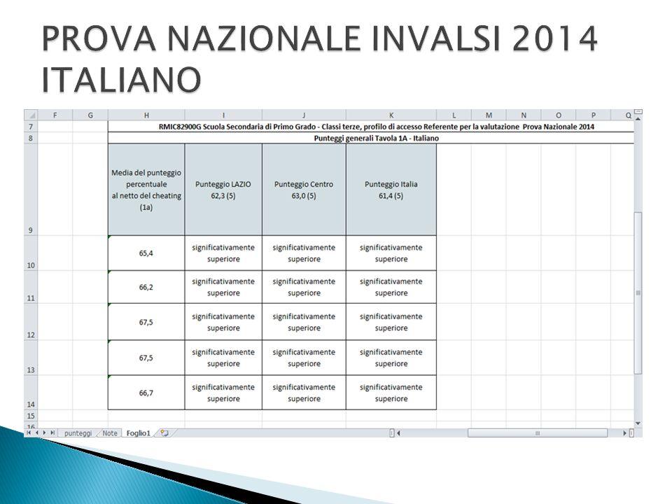 PROVA NAZIONALE INVALSI 2014 ITALIANO
