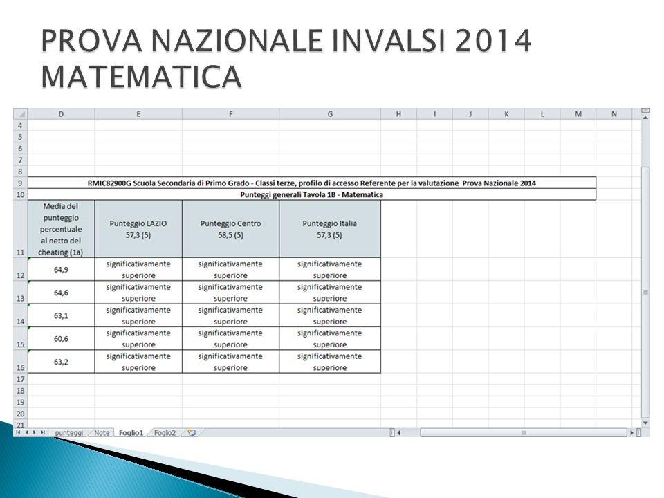 PROVA NAZIONALE INVALSI 2014 MATEMATICA