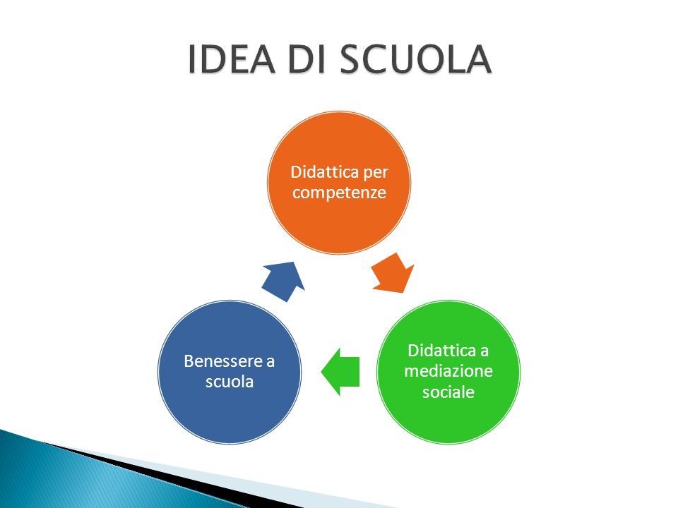 IDEA DI SCUOLA Didattica a mediazione sociale Didattica per competenze