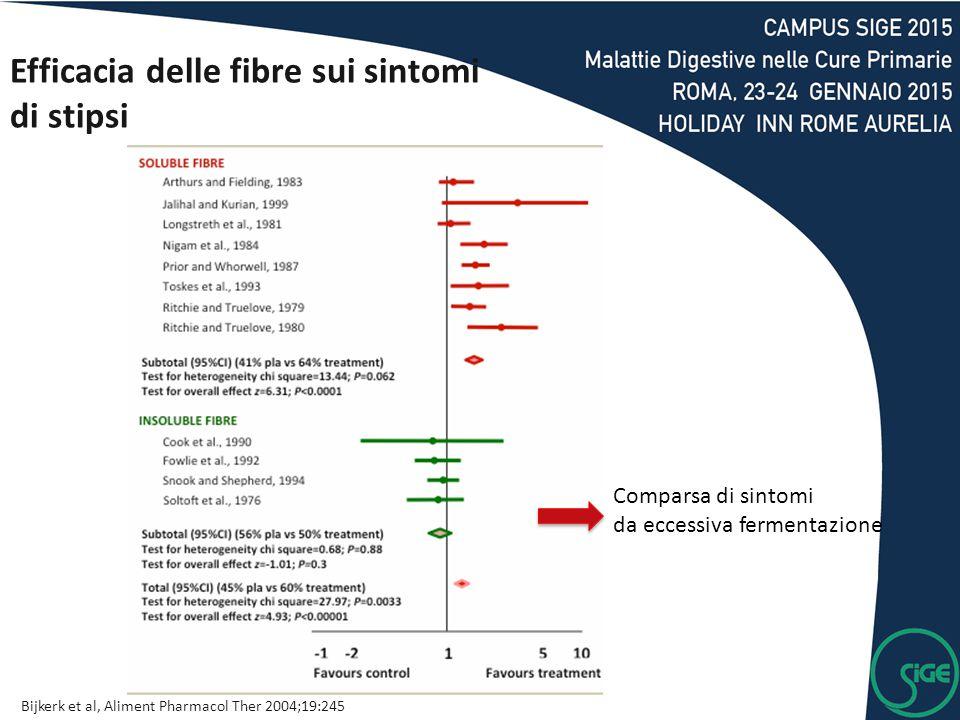 Efficacia delle fibre sui sintomi di stipsi