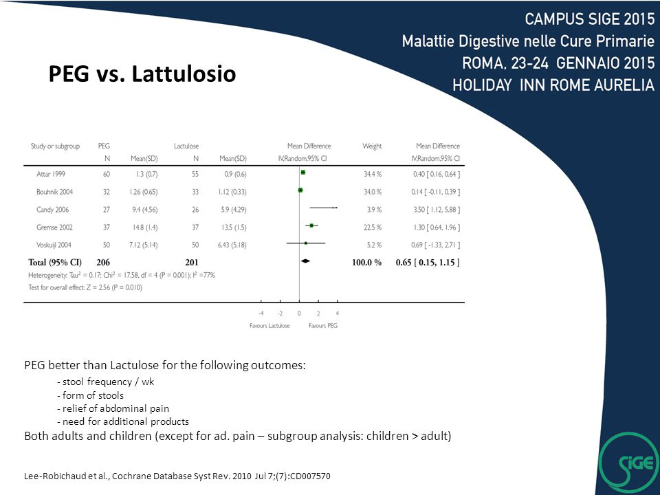 PEG vs. Lattulosio PEG better than Lactulose for the following outcomes: - stool frequency / wk. - form of stools.