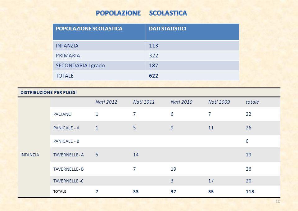POPOLAZIONE SCOLASTICA