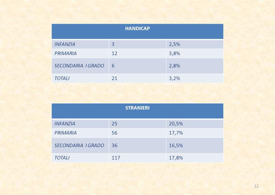 HANDICAP INFANZIA. 3. 2,5% PRIMARIA. 12. 3,8% SECONDARIA I GRADO. 6. 2,8% TOTALI. 21. 3,2%