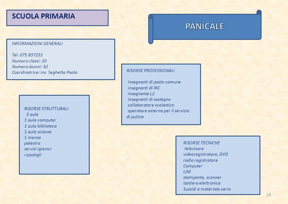 PANICALE SCUOLA PRIMARIA INFORMAZIONI GENERALI Tel. 075 837233