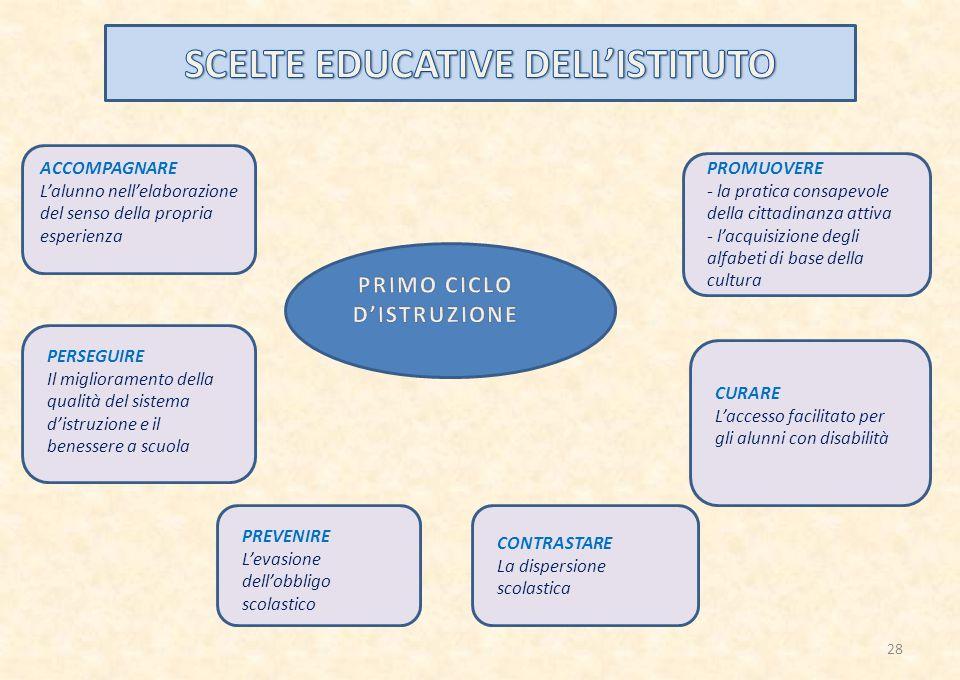 SCELTE EDUCATIVE DELL'ISTITUTO PRIMO CICLO D'ISTRUZIONE