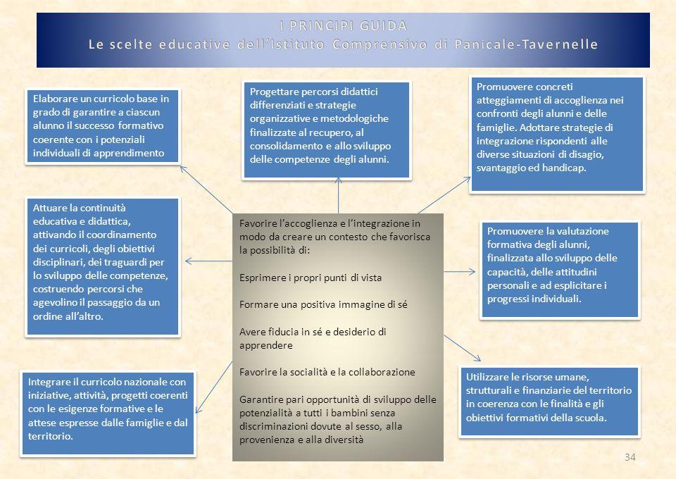 Le scelte educative dell'Istituto Comprensivo di Panicale-Tavernelle