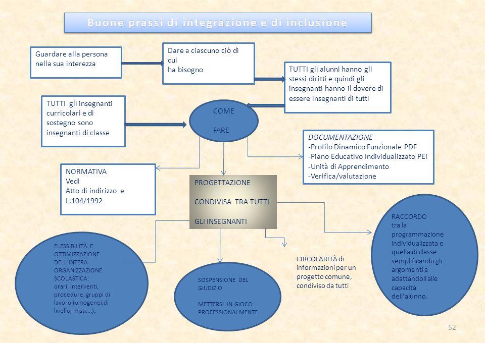 Buone prassi di integrazione e di inclusione
