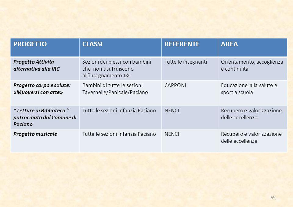 PROGETTO CLASSI REFERENTE AREA Progetto Attività alternativa alla IRC