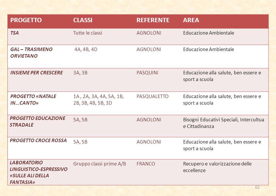 PROGETTO CLASSI REFERENTE AREA TSA Tutte le classi AGNOLONI