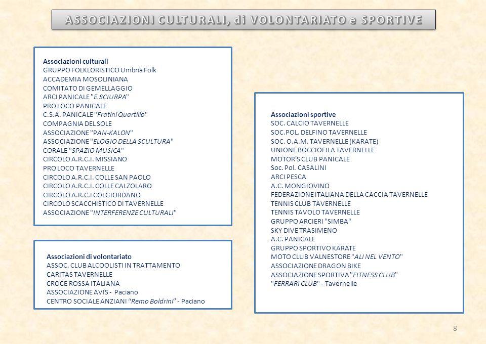 ASSOCIAZIONI CULTURALI, di VOLONTARIATO e SPORTIVE