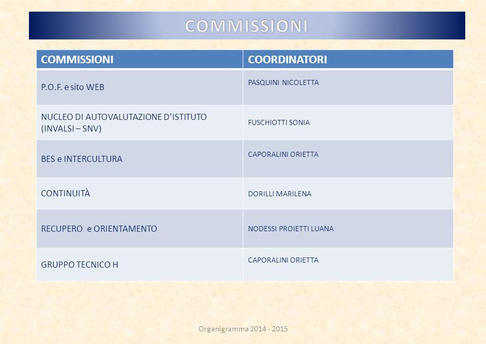 COMMISSIONI COMMISSIONI COORDINATORI P.O.F. e sito WEB