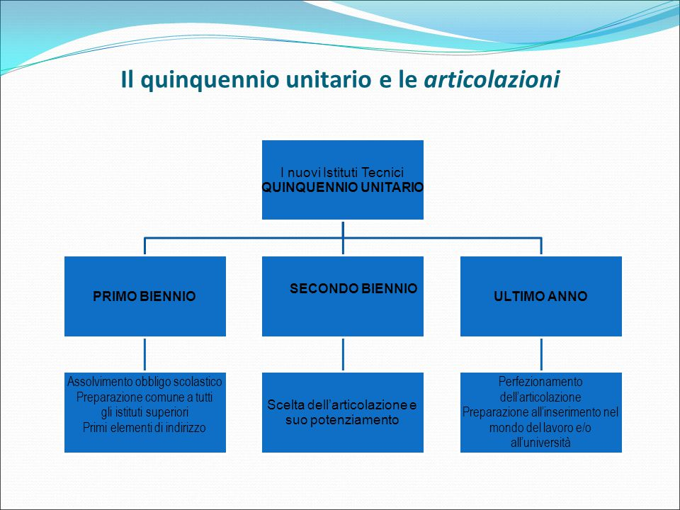 Il quinquennio unitario e le articolazioni