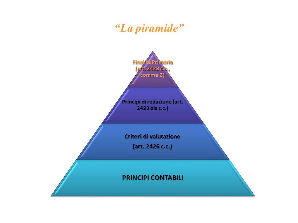 La piramide PRINCIPI CONTABILI Criteri di valutazione