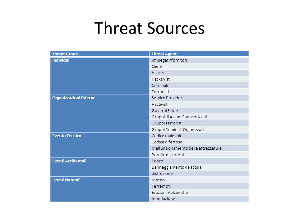 Threat Sources Threat Group Threat Agent Individui Impiegati/fornitori