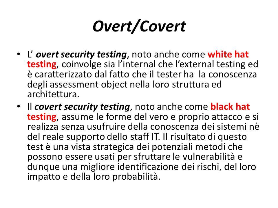 Overt/Covert
