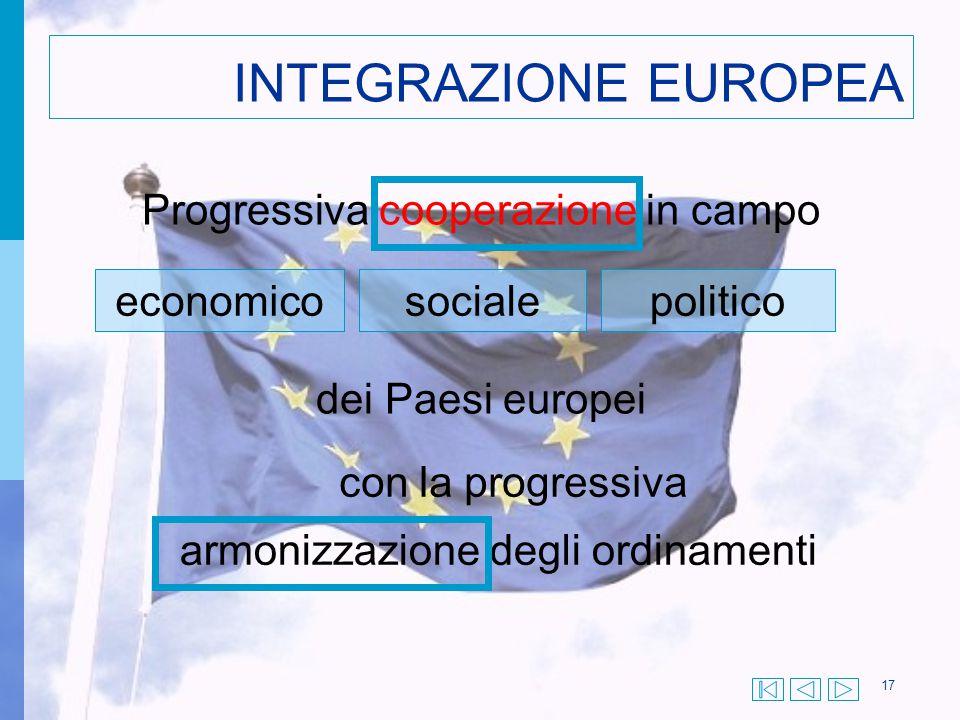 INTEGRAZIONE EUROPEA Progressiva cooperazione in campo economico