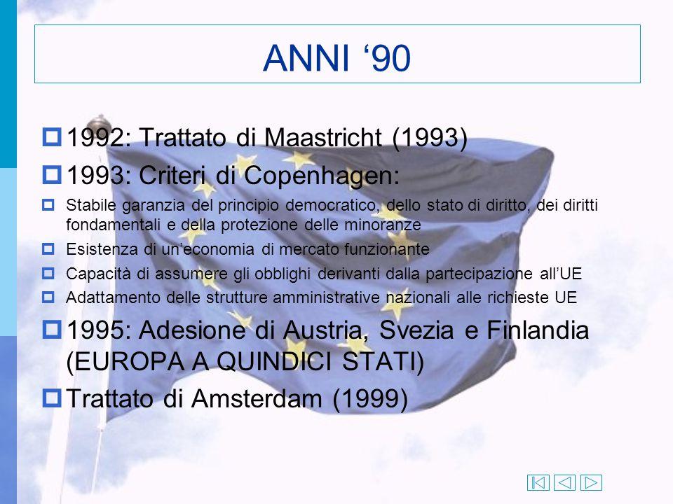 ANNI '90 1992: Trattato di Maastricht (1993)