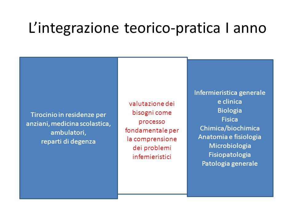 L'integrazione teorico-pratica I anno