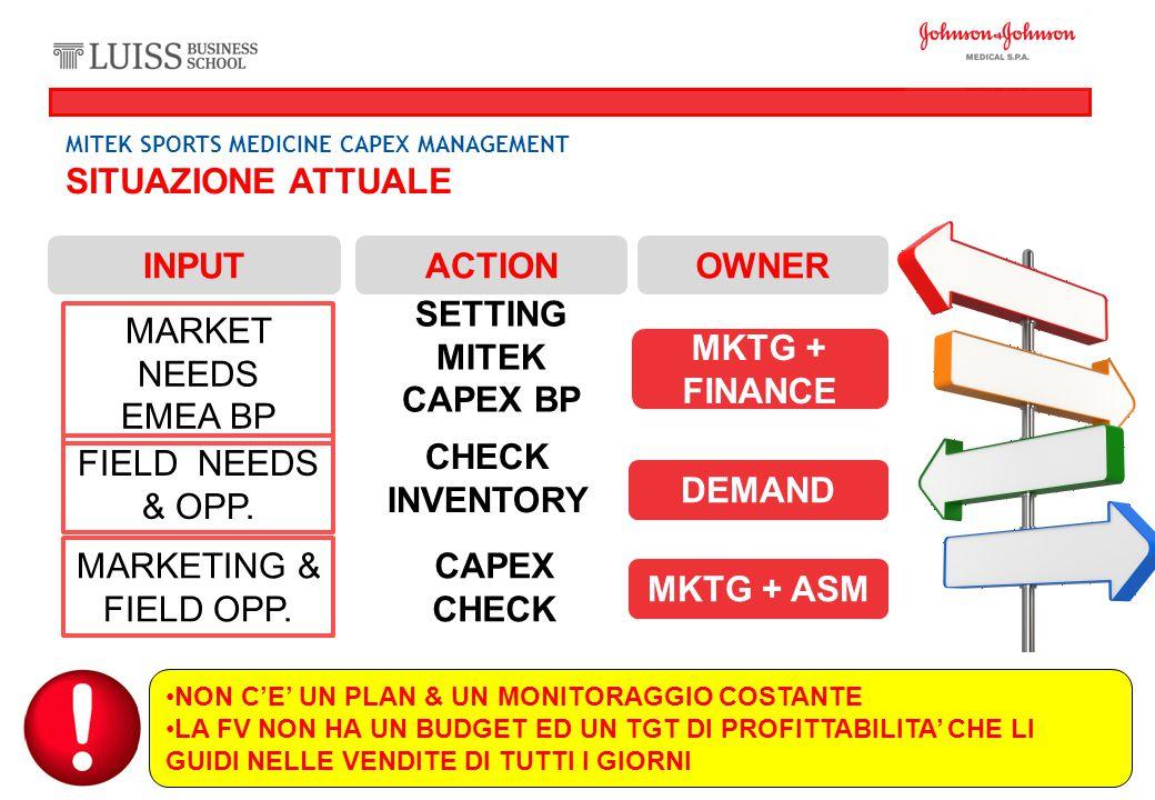 SITUAZIONE ATTUALE MKTG + FINANCE SETTING MITEK CAPEX BP