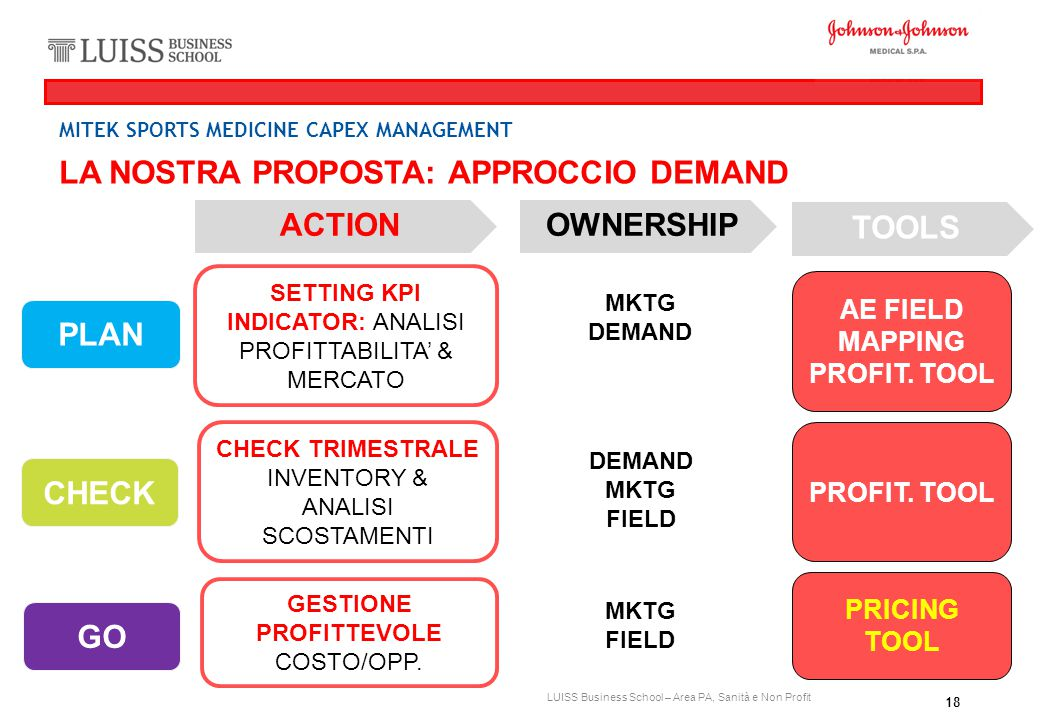 ACTION OWNERSHIP TOOLS PLAN CHECK GO