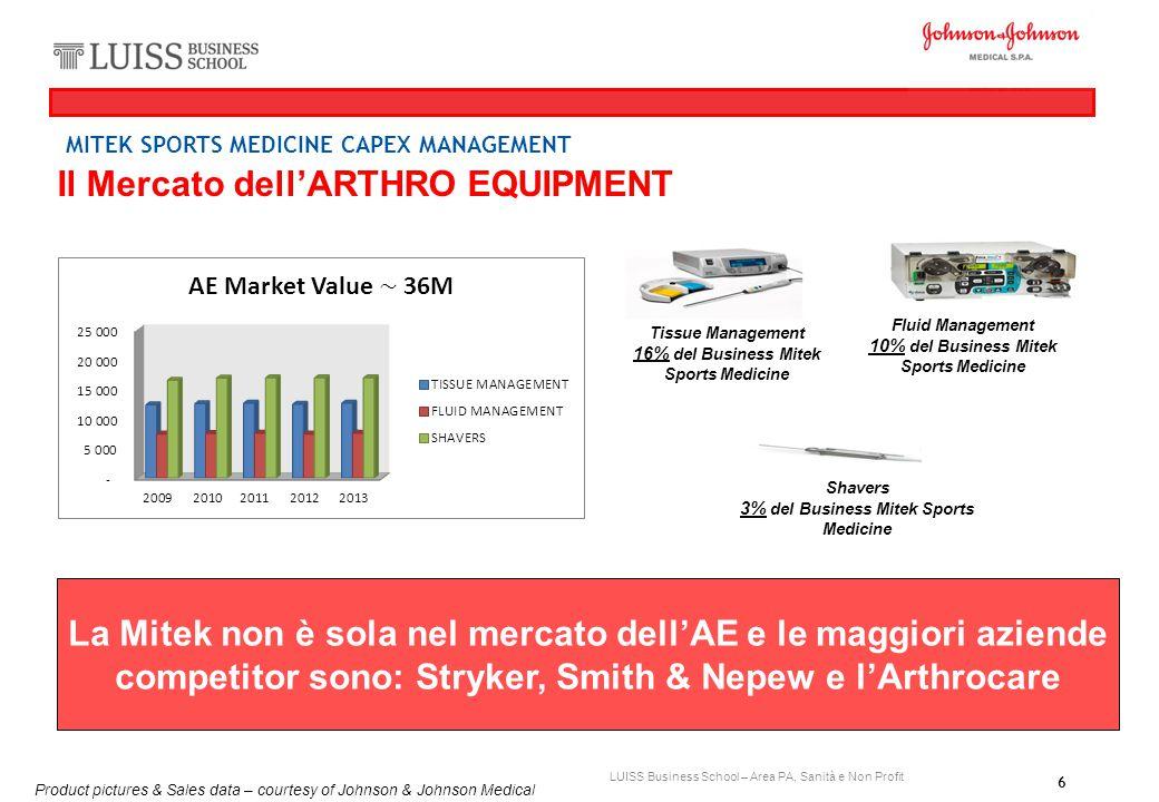 Il Mercato dell'ARTHRO EQUIPMENT