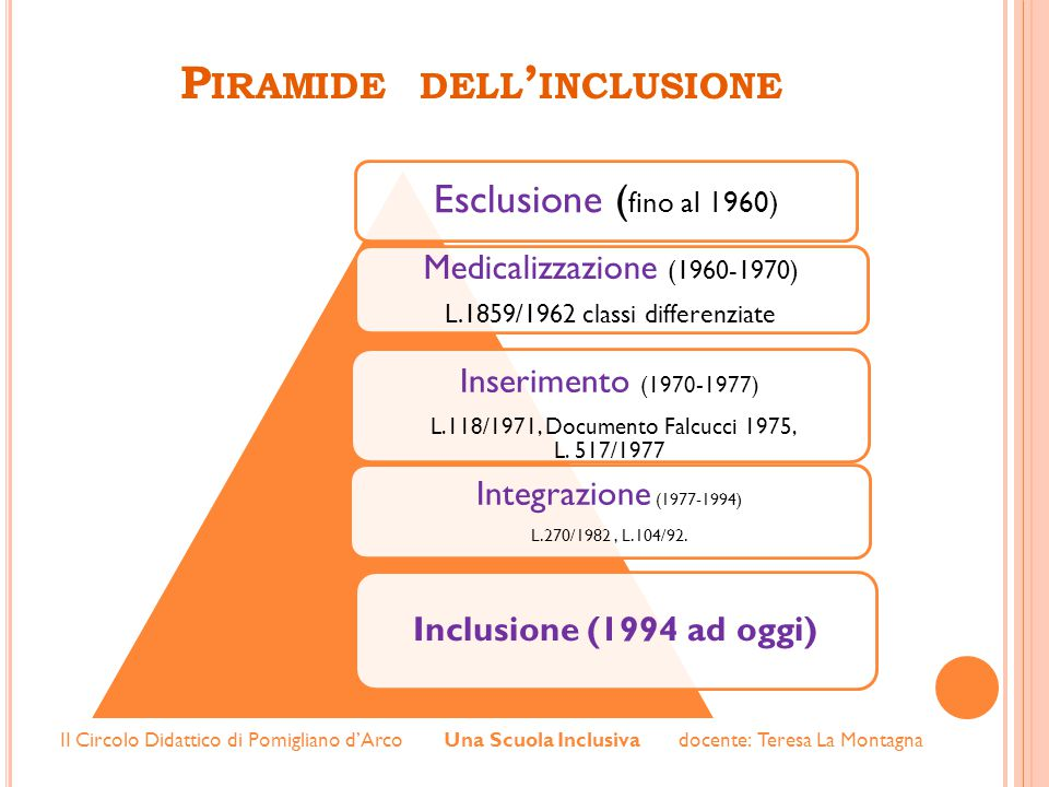 Piramide dell'inclusione