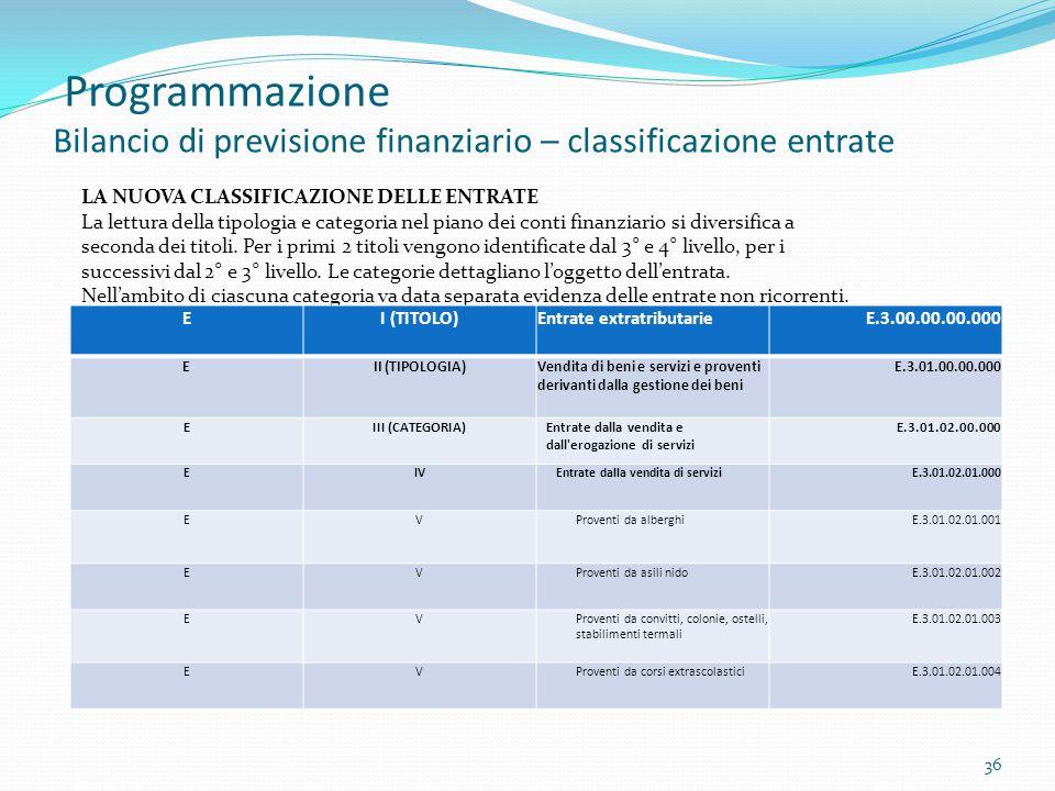 Programmazione Bilancio di previsione finanziario – classificazione entrate