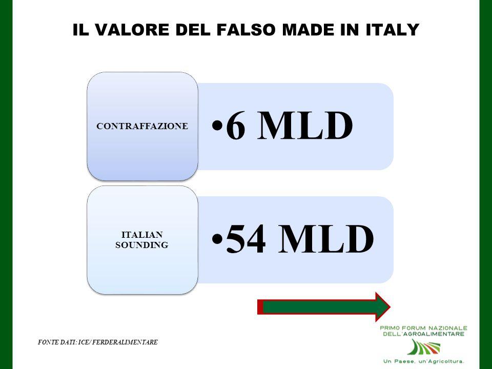 IL VALORE DEL FALSO MADE IN ITALY
