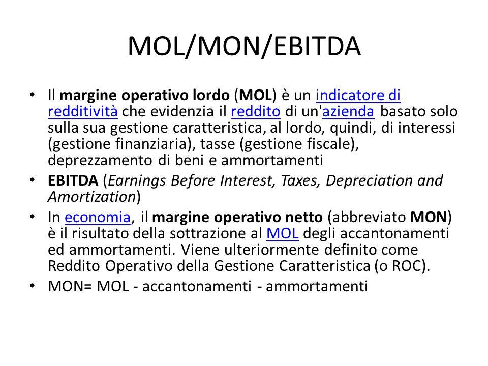 MOL/MON/EBITDA