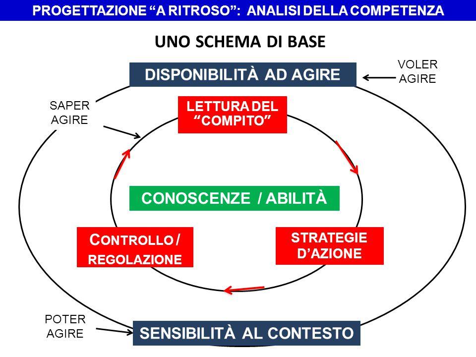 UNO SCHEMA DI BASE DISPONIBILITÀ AD AGIRE CONOSCENZE / ABILITÀ