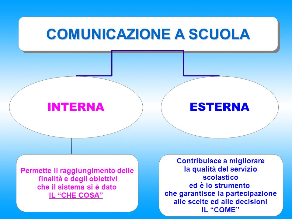 COMUNICAZIONE A SCUOLA