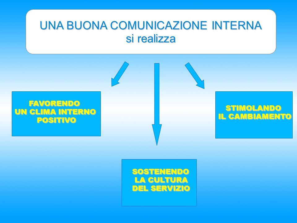 UNA BUONA COMUNICAZIONE INTERNA
