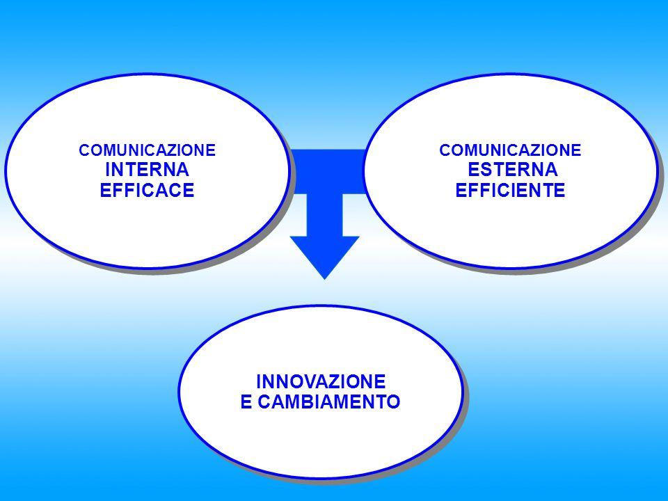INTERNA EFFICACE ESTERNA EFFICIENTE INNOVAZIONE E CAMBIAMENTO