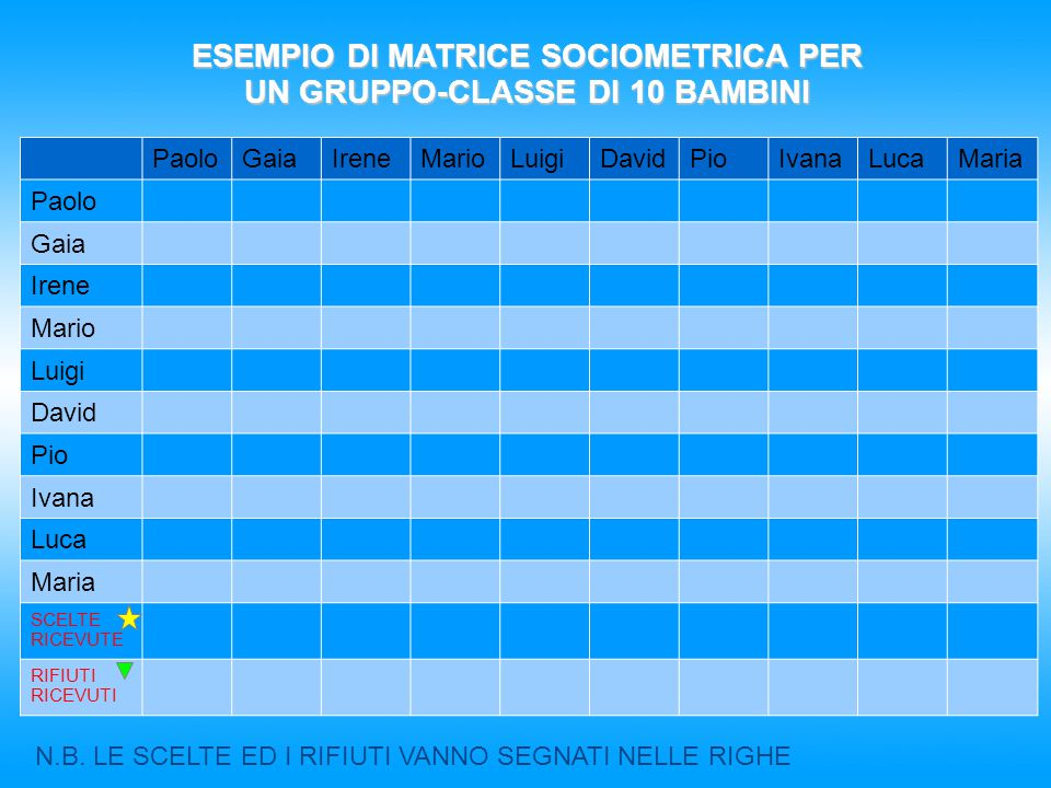 ESEMPIO DI MATRICE SOCIOMETRICA PER UN GRUPPO-CLASSE DI 10 BAMBINI