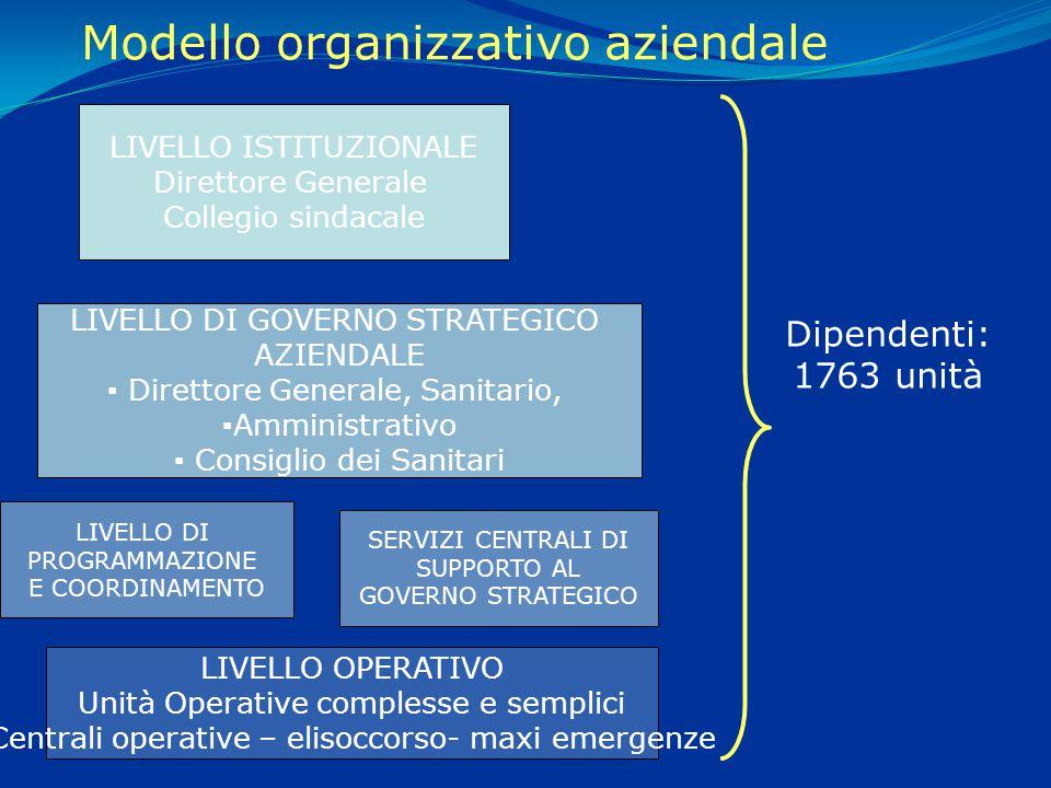 Modello organizzativo aziendale