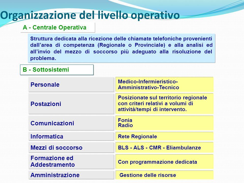 Organizzazione del livello operativo