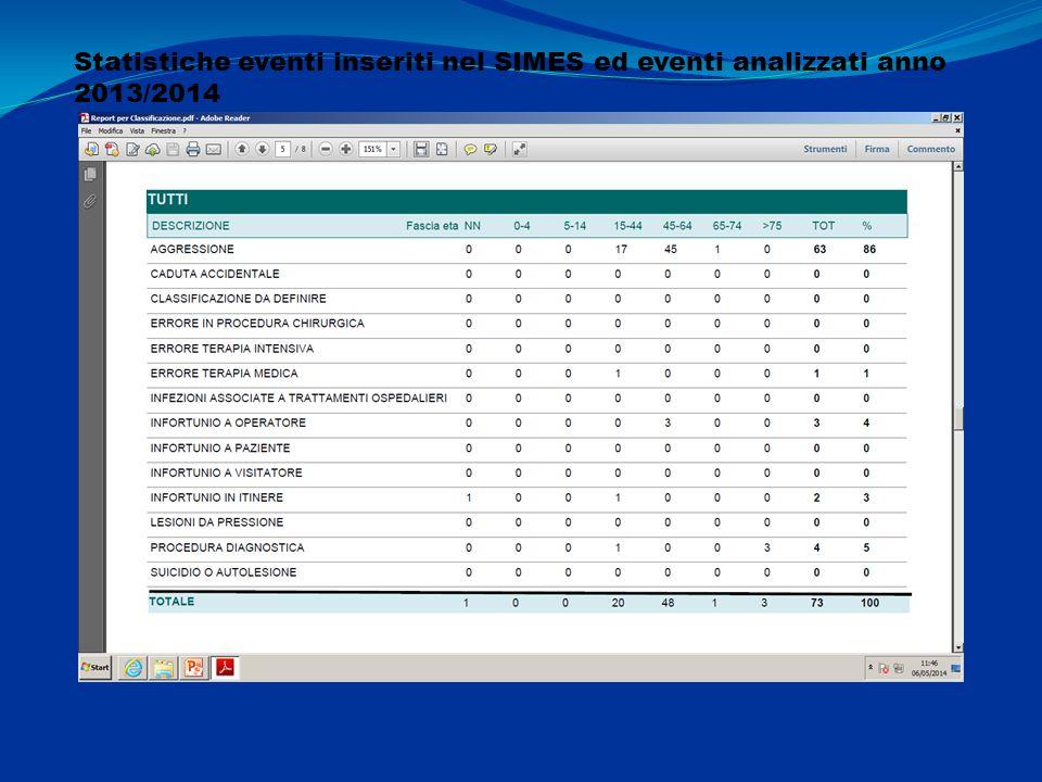 Statistiche eventi inseriti nel SIMES ed eventi analizzati anno 2013/2014