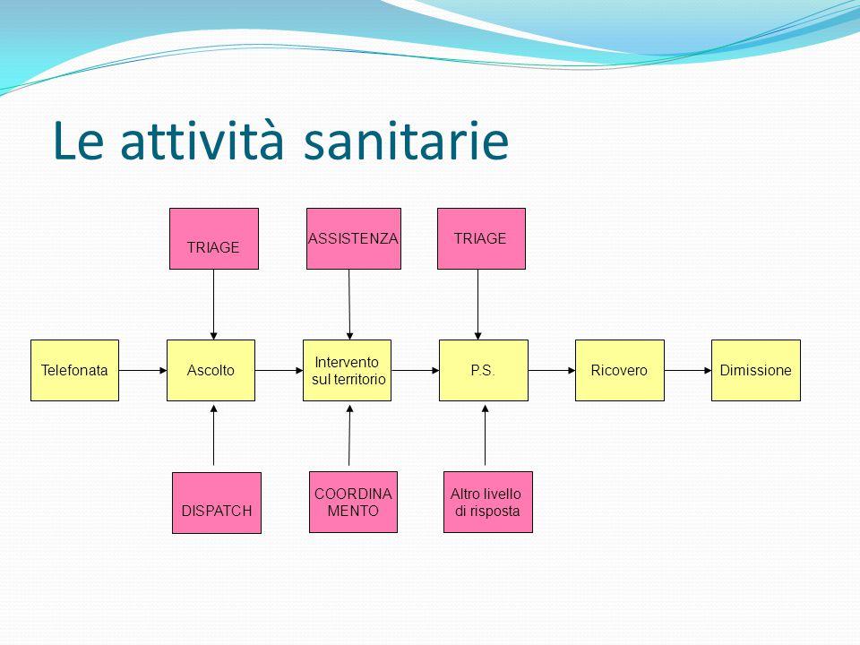 Le attività sanitarie TRIAGE ASSISTENZA TRIAGE Telefonata Ascolto