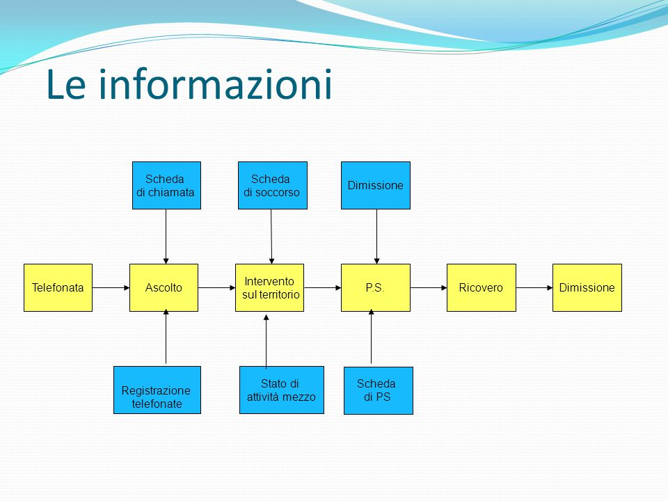 Le informazioni Scheda di chiamata Scheda di soccorso Dimissione