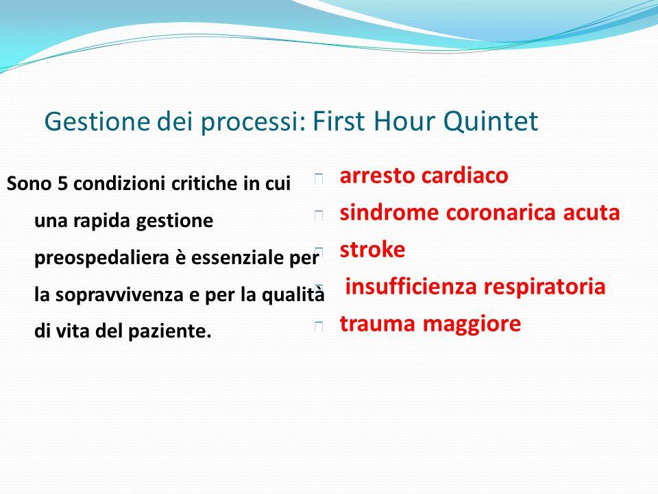Gestione dei processi: First Hour Quintet
