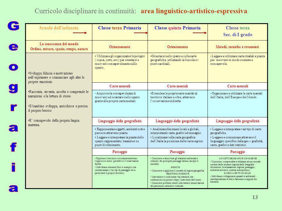 Curricolo disciplinare in continuità: area linguistico-artistico-espressiva