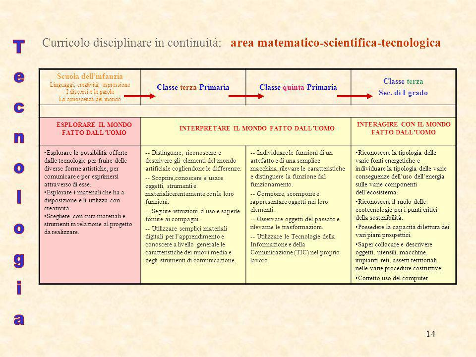 Curricolo disciplinare in continuità: area matematico-scientifica-tecnologica