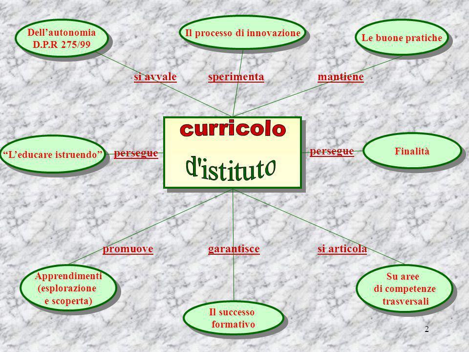 Il processo di innovazione L'educare istruendo