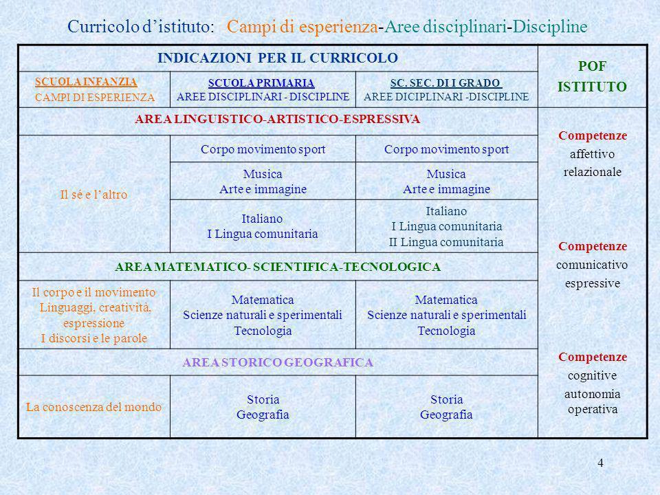 Curricolo d'istituto: Campi di esperienza-Aree disciplinari-Discipline
