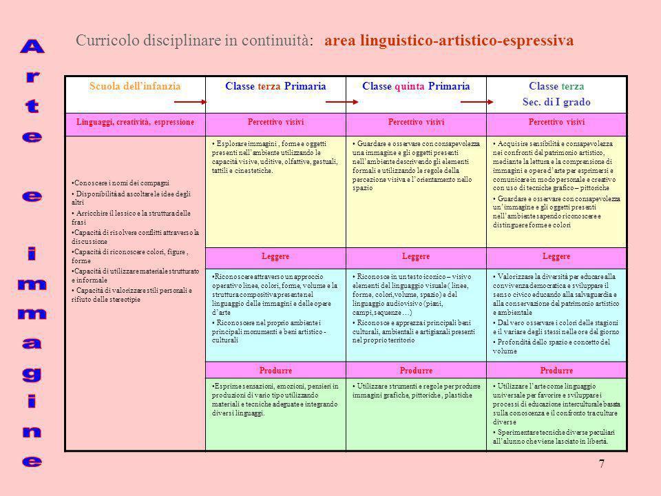 Classe quinta Primaria Linguaggi, creatività, espressione