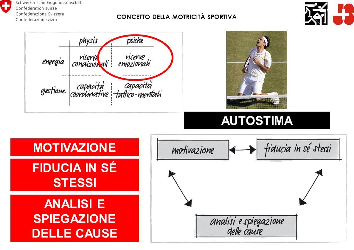CONCETTO DELLA MOTRICITÀ SPORTIVA ANALISI E SPIEGAZIONE DELLE CAUSE