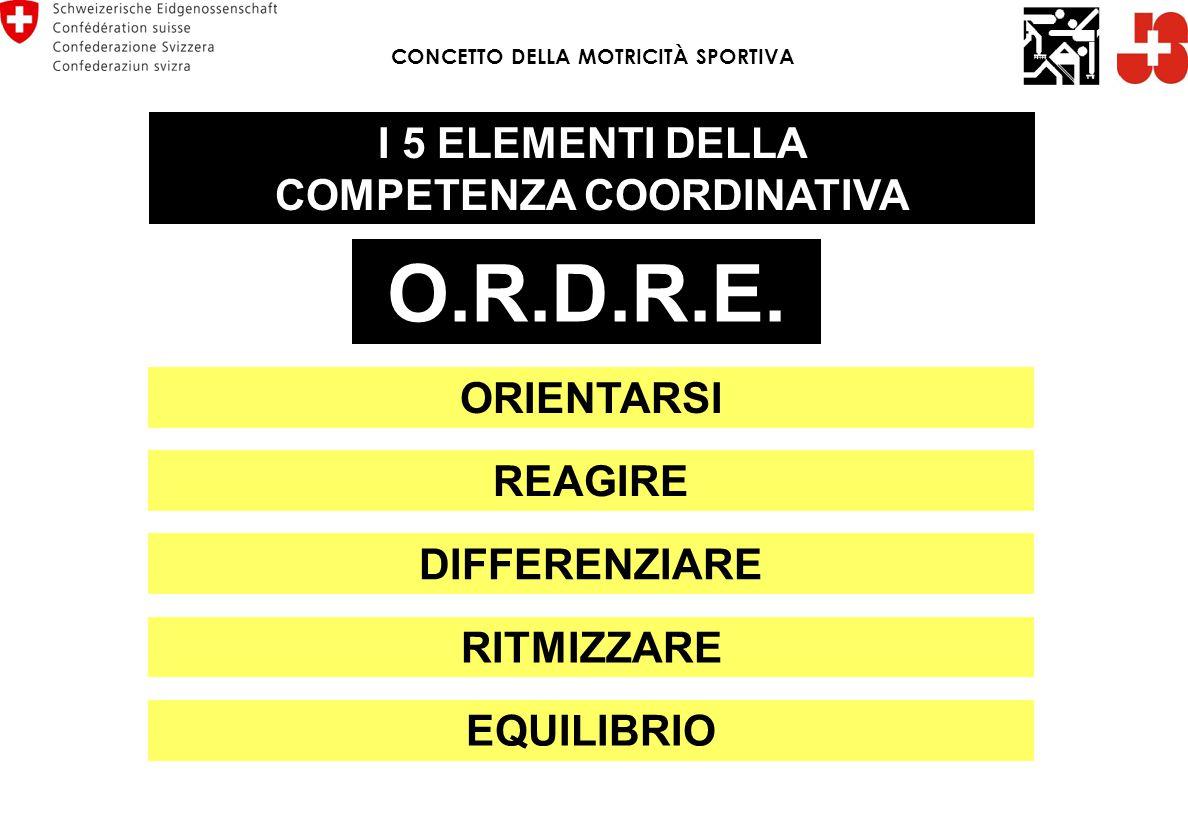 O.R.D.R.E. I 5 ELEMENTI DELLA COMPETENZA COORDINATIVA ORIENTARSI